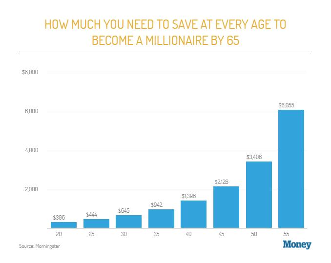 millionaire-savings-target